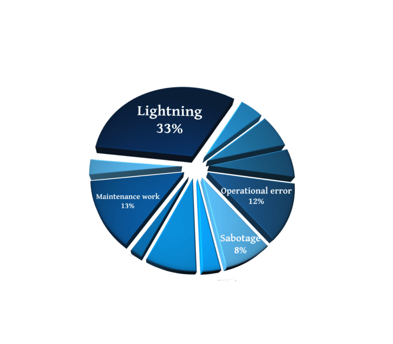 chart about tank fires